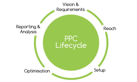 ppclifecycle